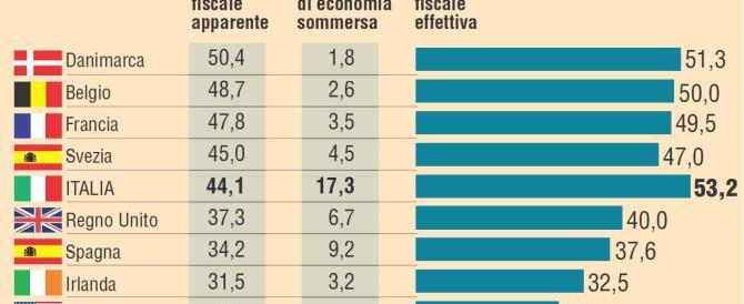 Su crescita e sviluppo Italia ultima in Europa. Confcommercio: colpa di tasse e inefficienze della Pa