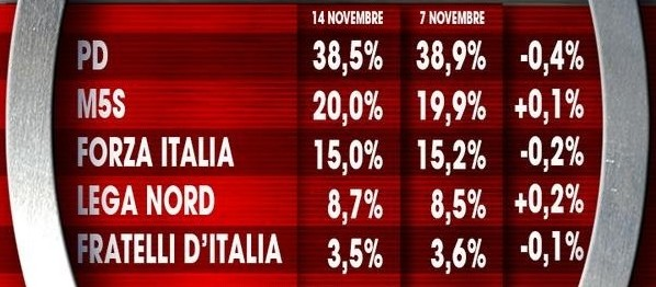 Sondaggio Ixé: Renzi resta stabile ma non fa da traino al Pd
