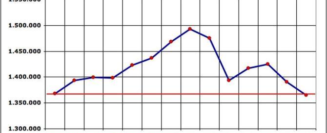 Non si arresta la discesa del Pil (-0,1%). Italia ai livelli del 2000