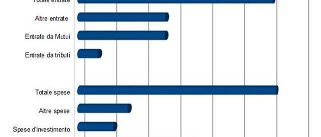 Quanto costano le Regioni? Nel solo 2011 ben 305 miliardi di euro