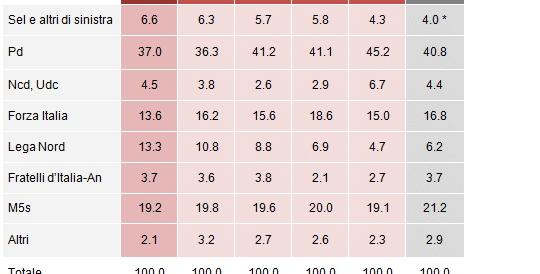 Boom di Salvini nei sondaggi: è testa a testa Lega-Forza Italia