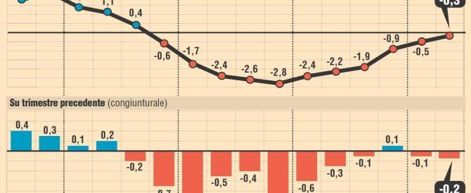 La conferma dall'Istat: l'economia arretra. Forza Italia: è un fallimento