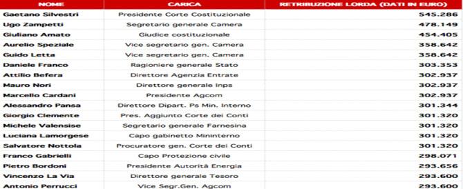 Il 5,7% degli italiani lavora nella Pa. Ecco gli stipendi più alti