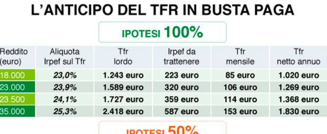 Micidiale flop di Renzi sul Tfr in busta paga: aderiscono solo 800 lavoratori