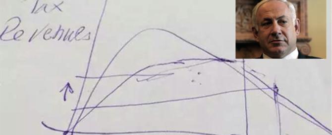 Netanyahu con un disegnino spiega a Renzi come deve abbassare le tasse