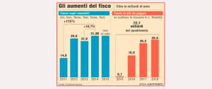 Per bollette, casa e medicine se ne va metà stipendio: e Renzi se la spassa