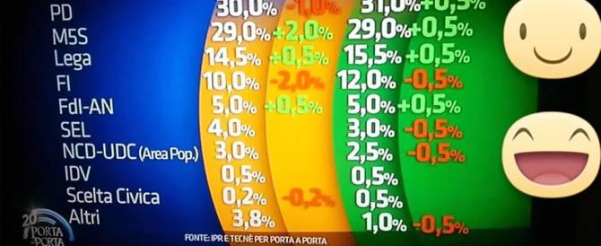 Sondaggi, cresce il fronte anti-Renzi. Fratelli d'Italia al 5%, sale la Lega