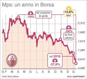 Borse: nuova caduta con petrolio; crolla Mps, -14,8%