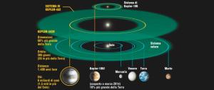 """Ecco i tre pianeti """"fratelli"""" della Terra: si trovano a soli 40 anni luce da noi"""