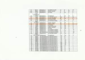 lista immobili dismissioni