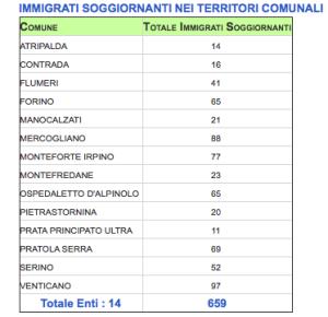 Il business degli immigrati nell'Avellinese: Comune per Comune dove sono