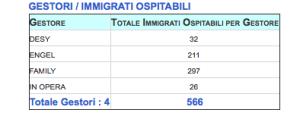 Il business degli immigrati nell'Avellinese: I gestori dei Centri di Accoglienza e quanti immigrati gestiscono ognuno