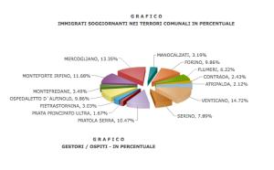 Il business degli immigrati nell'Avellinese: così sono distribuiti sul territorio, paese per paese