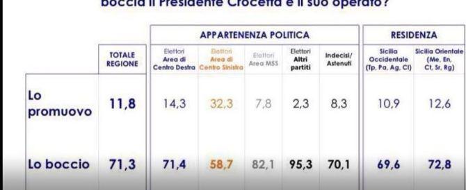 Crocetta bocciato senza appello: solo l'11,8 per cento dei siciliani lo sostiene