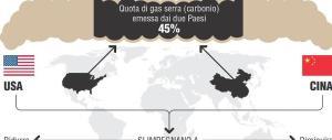 Clima, l'accordo di Parigi ratificato da Usa e Cina. Ecco i punti principali