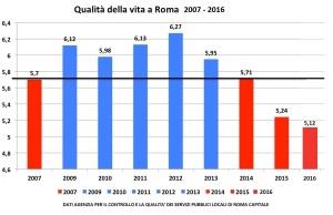 Il grafico sulla qualità della vita a Roma