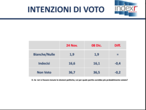 sondaggi-index-2