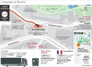 L'Infografica di Centimetri illustra la dinamica dell'attentato al mercatino di Natale di Berlino, Roma, 20 Dicembre 2016. ANSA/ CENTIMETRI