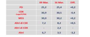 Sondaggio Index