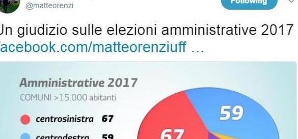 Renzi ci prova: «Abbiamo vinto 67 a 59». E la Rete lo sommerge di risate