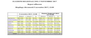 Il report della Regione Sicilia