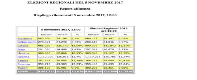 Elezioni Sicilia, affluenza in calo. Ha votato solo il 10,8%