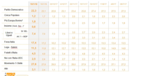 La tabella pubblicata dall'Huffington Post