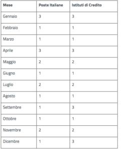 Calendario Pagamento Pensioni Inps.Pensioni Nuove Date Dei Pagamenti Inps Il Calendario 2018