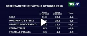 Il balletto delle cifre: chi sale e chi scende secondo i sondaggi. Lega o Pd? (video)