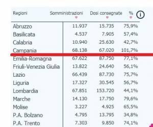 La tabella delle Regioni e della percentuale di vaccinati